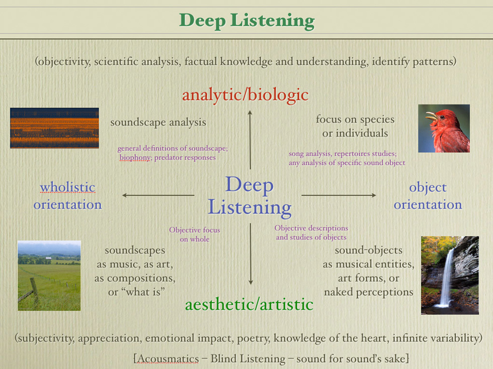 Lang's Deep Listening Diagram